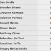 WSOP – Dan Smith guida il Day 1 del 5.000$ 8-max, anche Savinelli al Day 2!