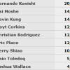 WSOP – Monster Stack: il brasiliano Konishi guida il final table, out 20° Federico Butteroni!