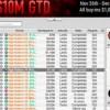 Incredibile doppietta alle High Roller Series.com: 'T-Macha' vince due eventi in meno di tre giorni per un bottino di $469.000!