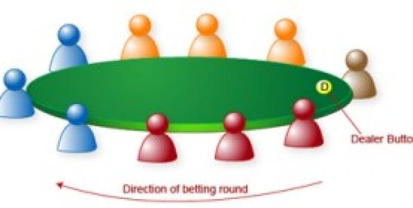 Gap concept nel Poker