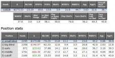Cash Game Online: analisi delle statistiche (parte I)