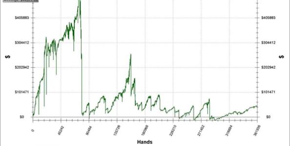 Com'è il tuo grafico del 2011? Assurdo!