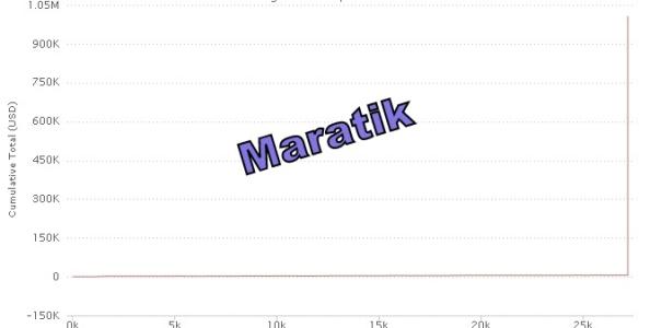 WCOOP – La storia di Maratik, da Zero a un Milione di Dollari con soli 100FPP!