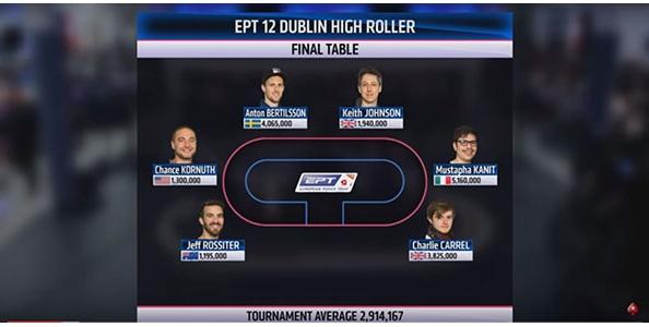 A carte scoperte – Il replay del tavolo finale High Roller EPT Dublino vinto da Mustapha Kanit!