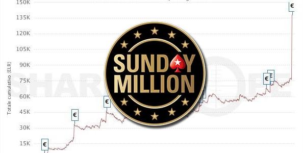 I grafici e le statistiche dei finalisti del Sunday Million Progressive KO