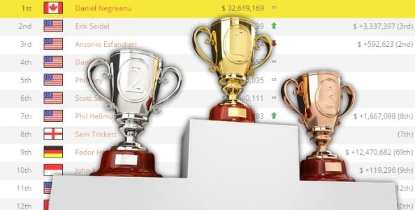 Chi vince più soldi è più bravo? Il parere dei poker player italiani
