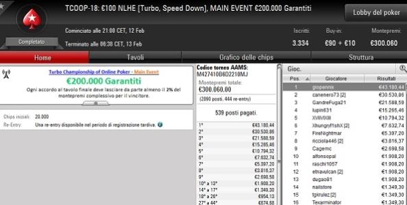 TCOOP – 'giopennix' vince 43.180€ nel Main Event mentre 'FABIETTOGA' fa suo l'High Roller