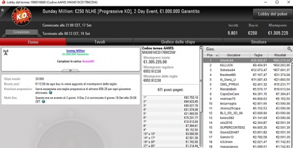 Sunday Million – '94anto94′ vince 121.586€ dopo un deal a tre! Luca Daelli è il runner-up, Briotti chiude quinto