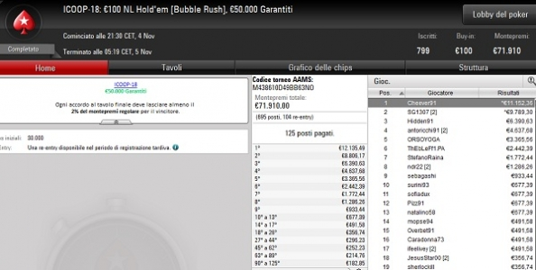 ICOOP – Mattia 'Cheever91' Baccassino vince 11.152€ nel Bubble Rush dopo un deal