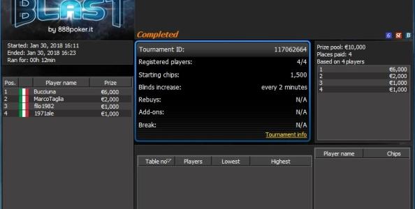 Montepremi massimo ai Blast di 888poker: in quattro si dividono 10.000€ in un Sit da 1€!