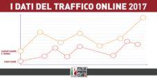 I dati del traffico online 2017: lieve calo del cash game, risultati brillanti per casinò games e tornei!