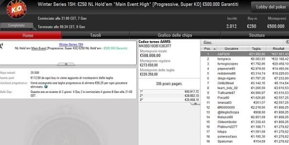 Winter Series – 'AdrF839' incassa 59.654€ nel Main Event High dopo un deal con 'tonigreco'