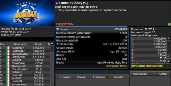 Report MTT domenicali – 'Ciccio9087' vince 4.450€ nel Sunday Big di 888poker