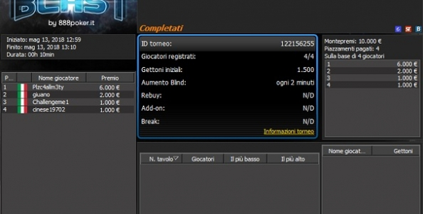 Moltiplicatore massimo ai BLAST 888poker: con un euro 'Plzc4llm3ty' si regala 6.000€ per il compleanno!
