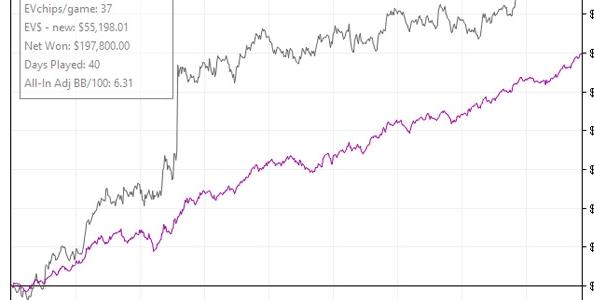 Mezzo milione di profit in neanche un anno di Spin&Go: 'CuAt69UsdSng' racconta i suoi segreti
