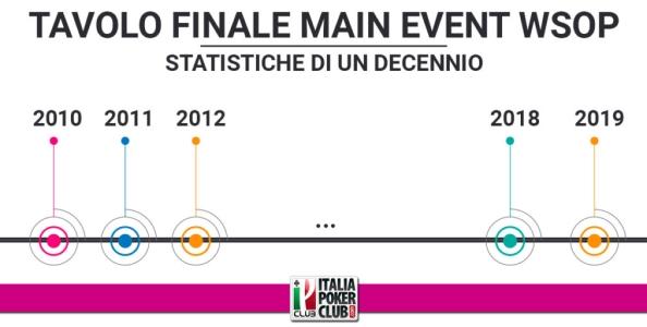 Le statistiche del Tavolo Finale del Campionato del Mondo di Poker nel decennio 2010-2019