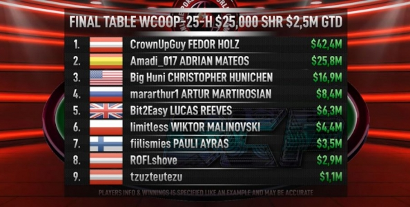 Replay a carte scoperte: il Tavolo Finale del 25k WCOOP con Fedor Holz, Adrian Mateos, Wiktor Malinowski…