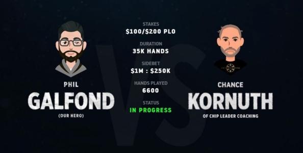 Come sta andando la sfida heads-up tra Phil Galfond e Chance Kornuth