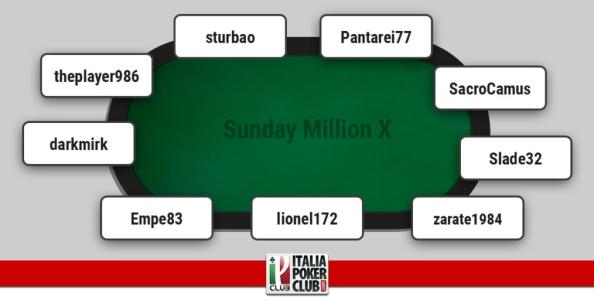 I grafici e le statistiche dei finalisti del Sunday Million X