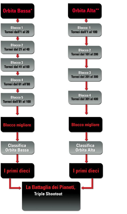 schema-classifiche-sit-ps
