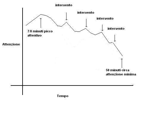 grafico-attenzione2