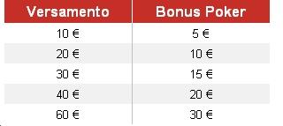 Poker en ligne con deposito 5 euro