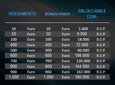 bonus-tabella-betpro