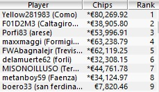 Main Event - Payout