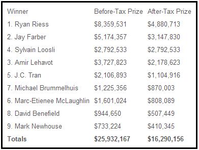 WSOP Taxes
