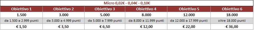 Bonus Pokerclub Micro Double Cash Challenge