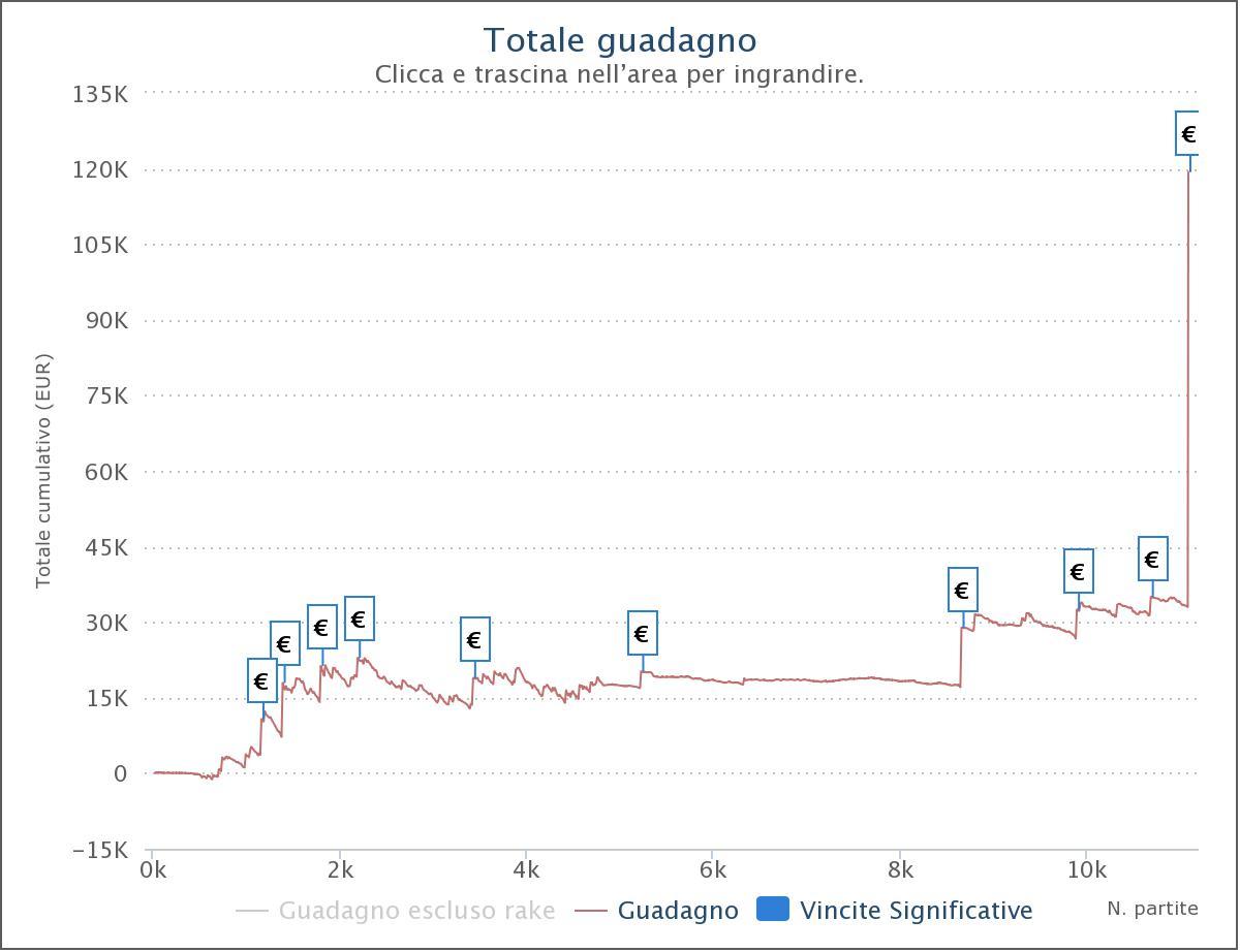 Il grafico su Pokerstars di andrewbull88