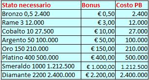 bonus euro vip sistem pokerclub
