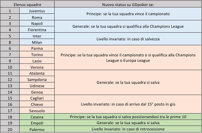 tabella obiettivi squadre GDpoker