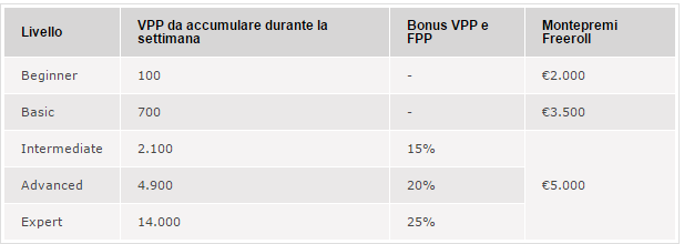 VPP mission week cash game madness pokerstars