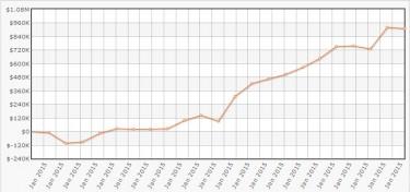 """Il grafico da urlo di """"joiso"""" (fonte HighstakesDB)"""