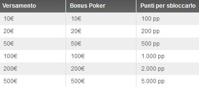 gdpoker-bonus