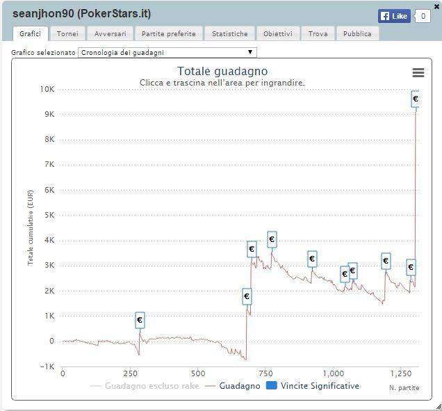 grafico sharkscope seanjhon90