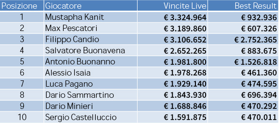 All_Time_Money_List_Italia