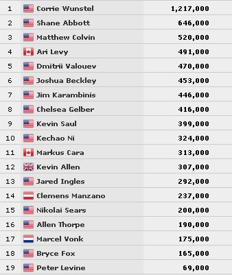 2015-06-19 10_40_37-Tournament Chipcounts _ Official World Series of Poker Online