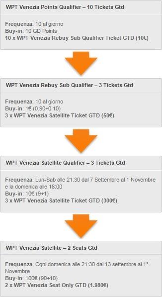 wpt-venezia-satelliti