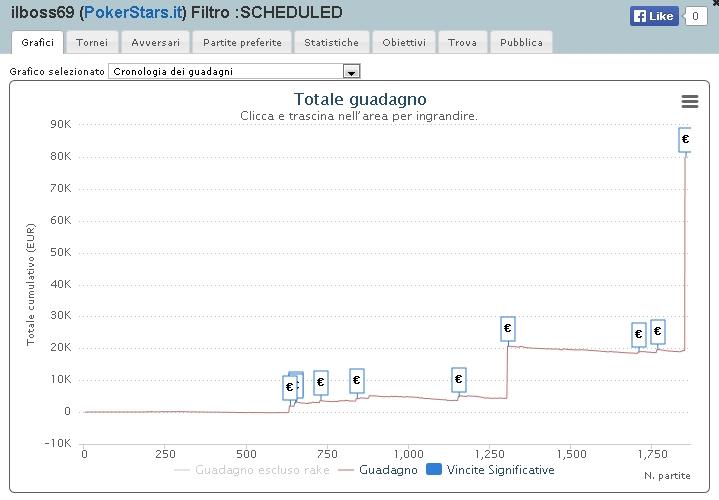 ilboss69 graph