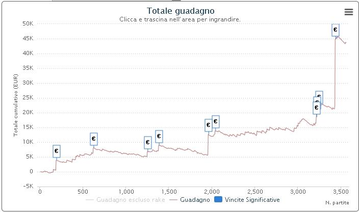 grafico pr3d4