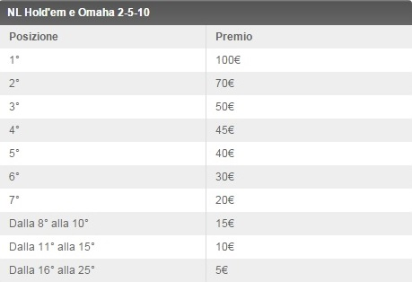 classifica-dollaro