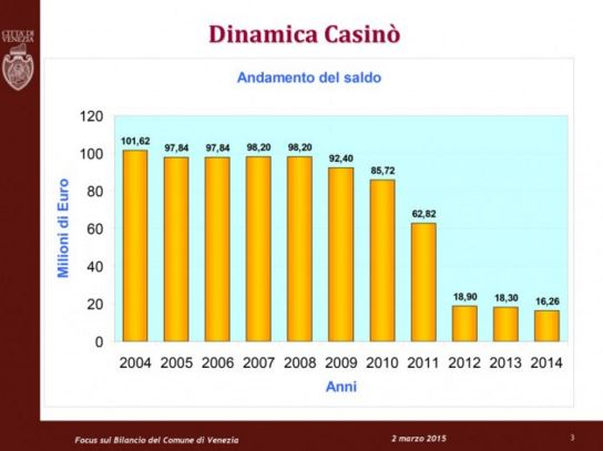 casinovenice