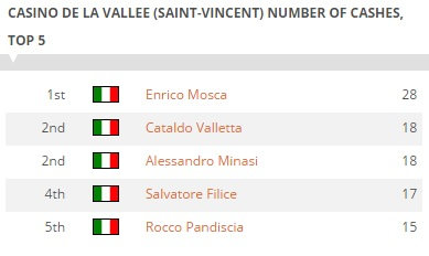 mosca-record-svincent