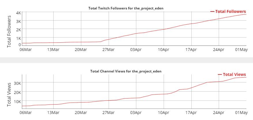 twitch project eden graph voconi