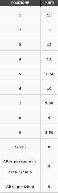 punti-classifica summer turbo week PADDY