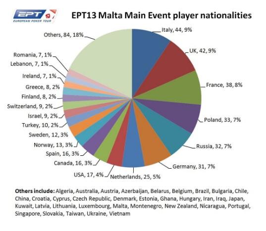 ept-malta-nazionalita