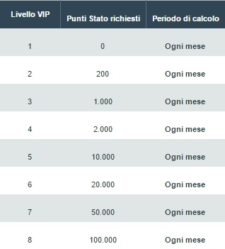 livelli-betfair-club