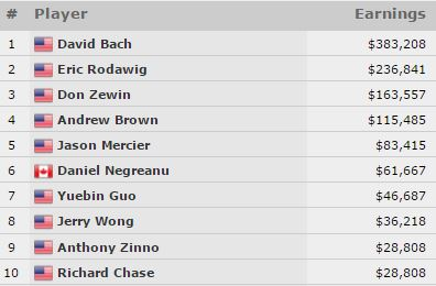 top ten payout championship horse